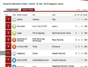 N.A.V.Y.G.A.T.O.R Album auf Platz 2 der DAC in 2018.